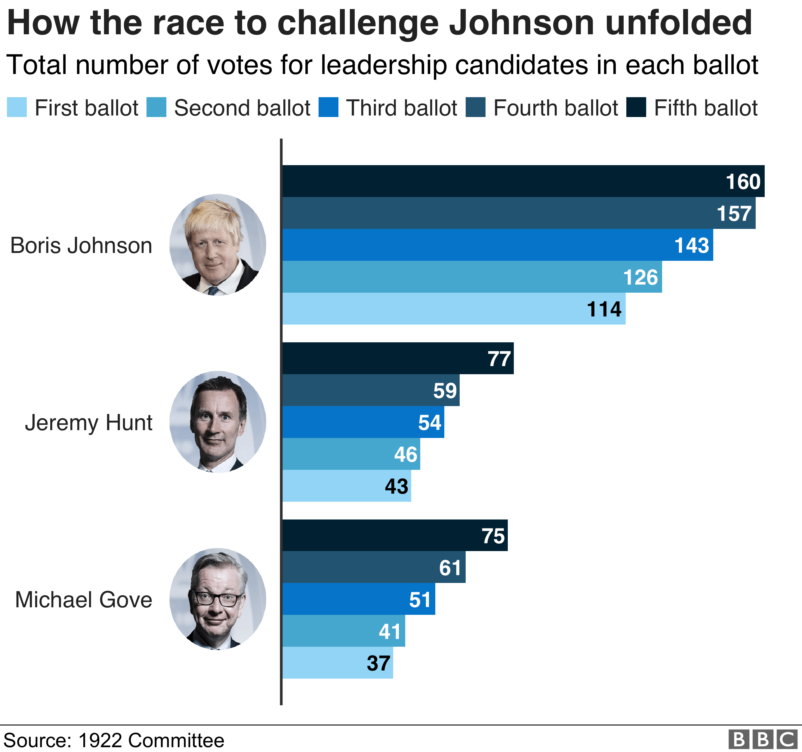 Graphic showing results of various rounds of voting for top three contenders