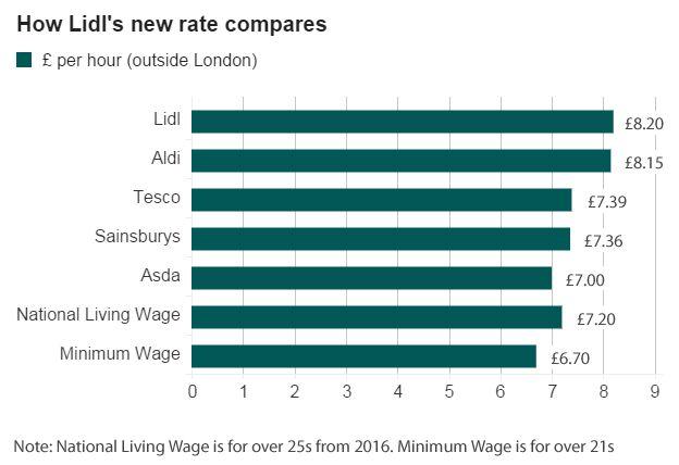 Supermarket wage rates