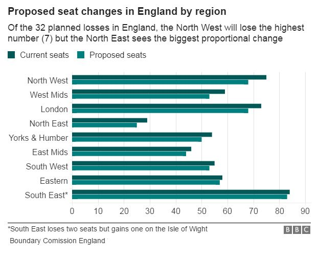 Seat losses in England by region