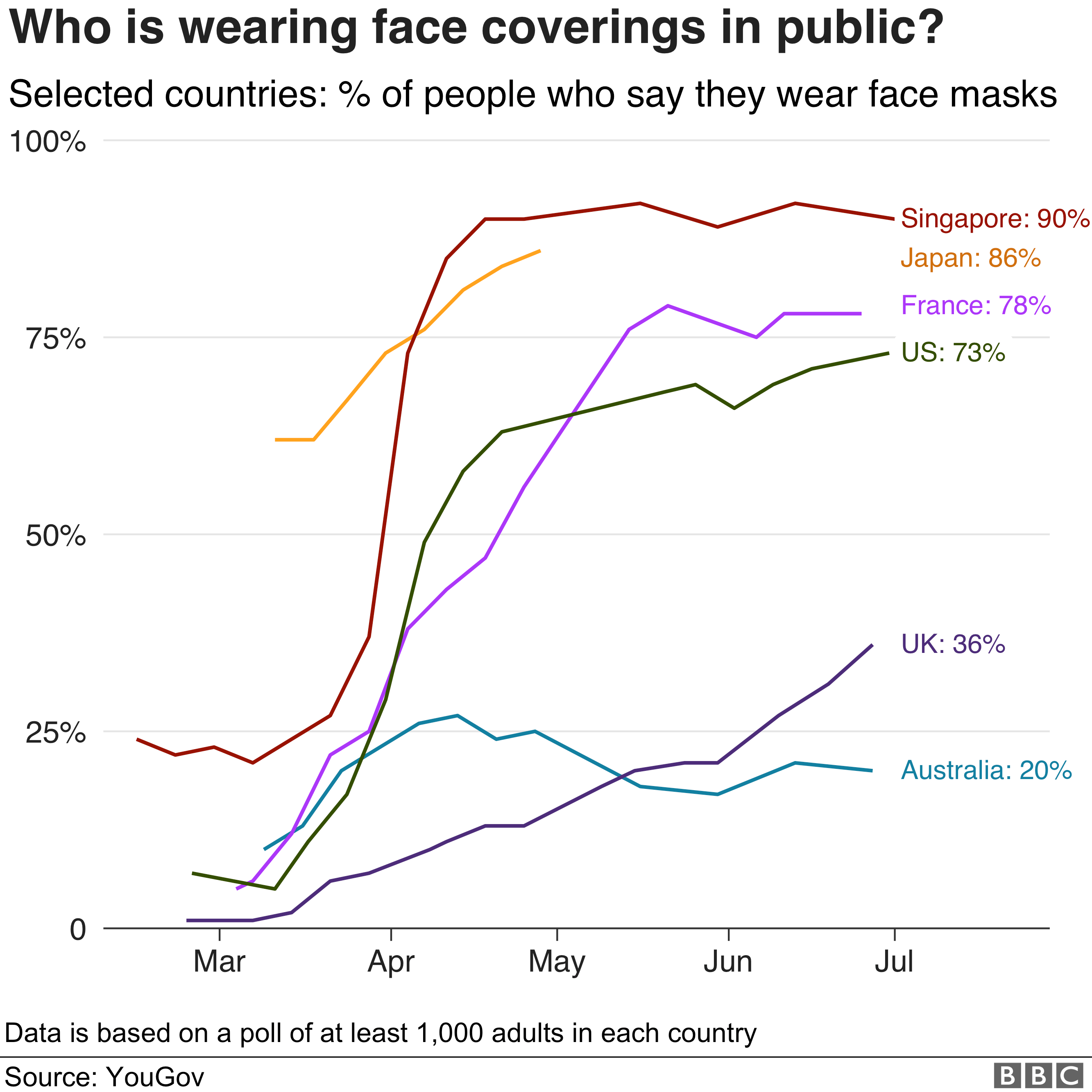 Chart showing the percent of people in different countries who say they would wear face coverings in public