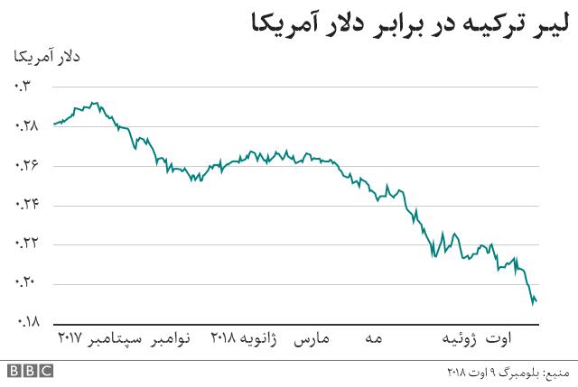تنزل ارزش لیر ترکیه در برابر دلار