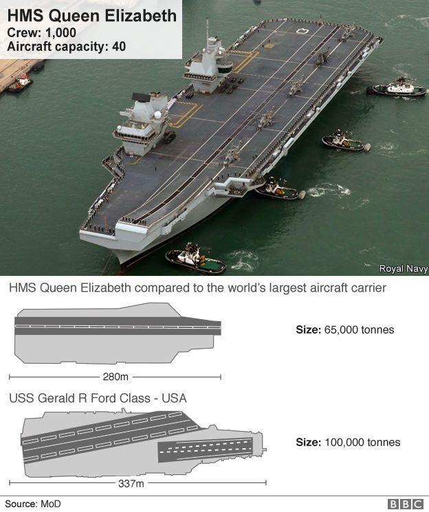 Comparison of the size of HMS Queen Elizabeth