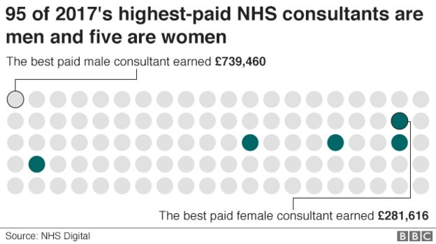Top women doctors lose out in NHS pay stakes - BBC News
