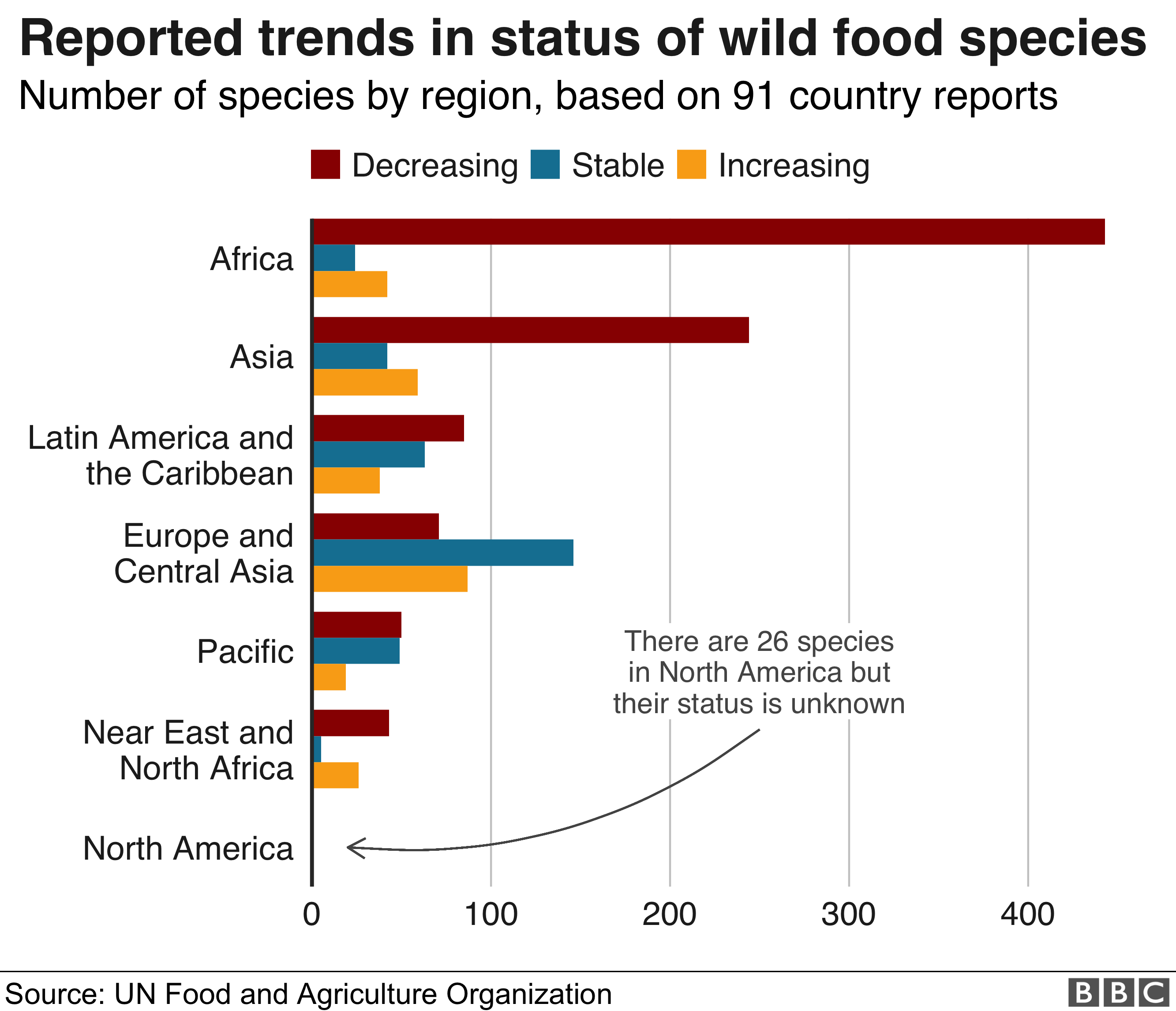 Chart showing the decline in wild food species