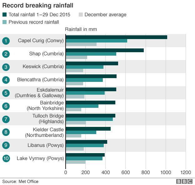 record breaking rainfall graphic