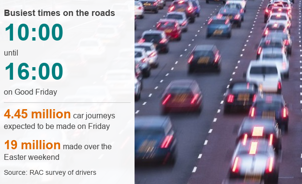 Infographic showing the busiest times on the roads