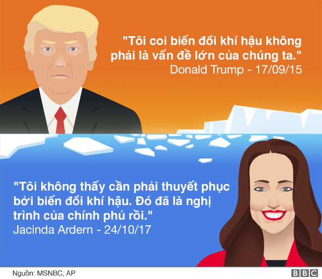 https://ichef.bbci.co.uk/news/624/cpsprodpb/17FC6/production/_98664289_20171031_ardern_illustration_environment_640_vietnamese-nc.png