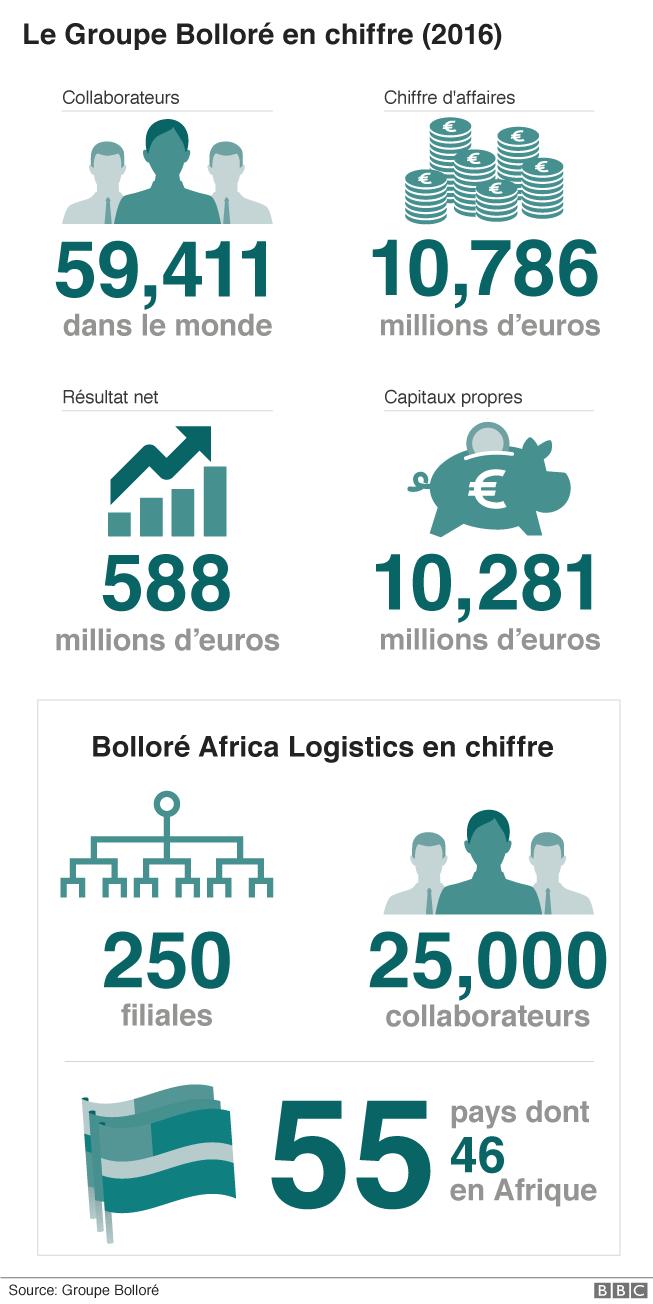 Le groupe Bolloré Africa Logistics en chiffre
