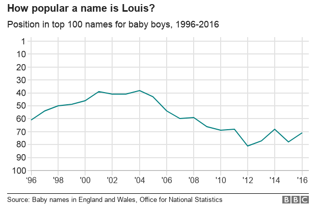 Chart showing the name Louis' popularity in the UK