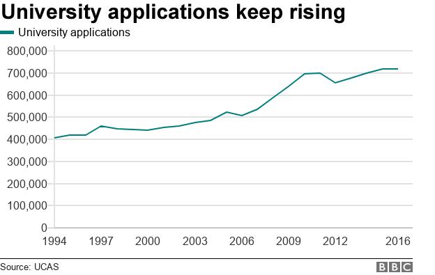 Chart showing university applications