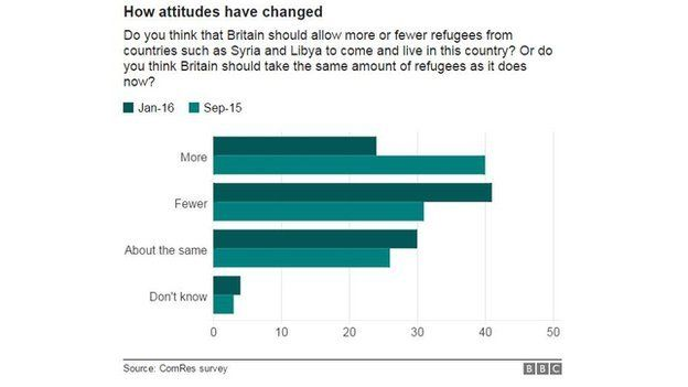 Chart showing changing attitudes towards refugees