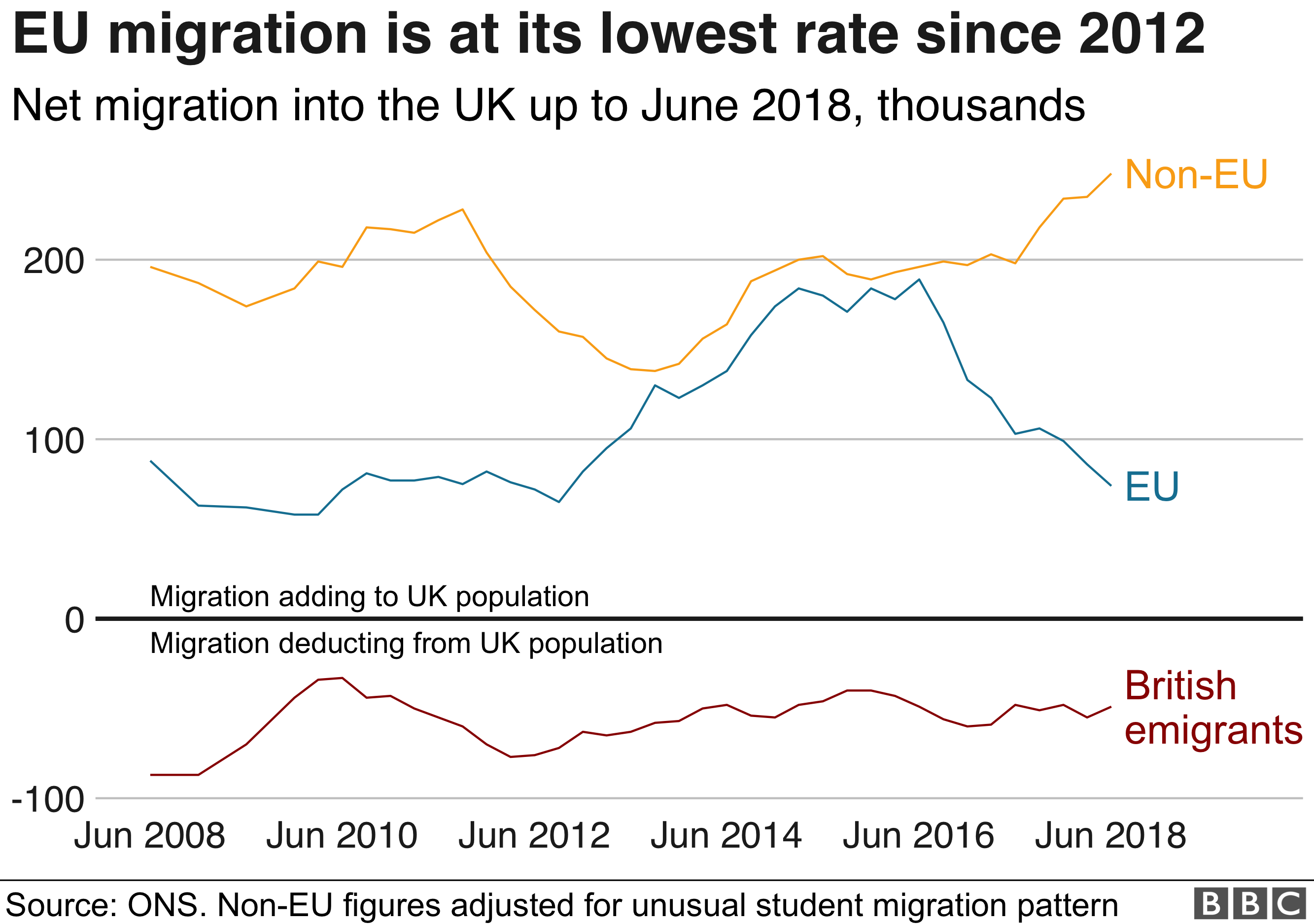 UK migration: Fewer EU arrivals but overall figure stays the