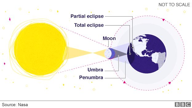 Infographic: How an eclipse happens