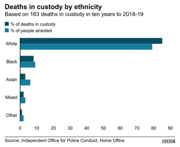 Chart showing deaths in custody and arrests