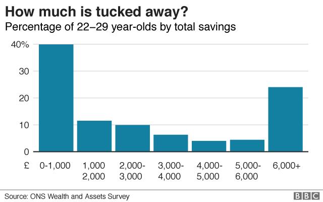 Half of twenty-somethings have no savings - BBC News