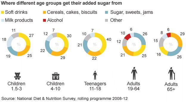 Chart showing where different age groups get their sugar