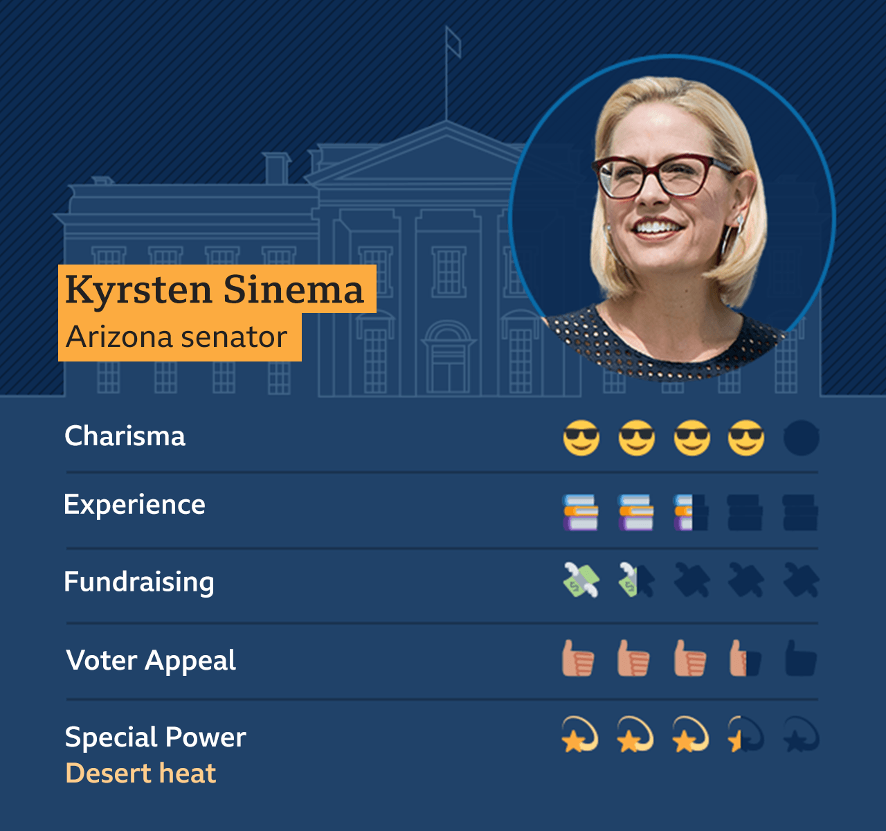 Graphic of Krysten Sinema, Arizona Senator: Charisma - 4, Experience - 2.5, Fundraising - 1.5, Voter appeal - 3.5, Special Power - Desert heat - 3.5
