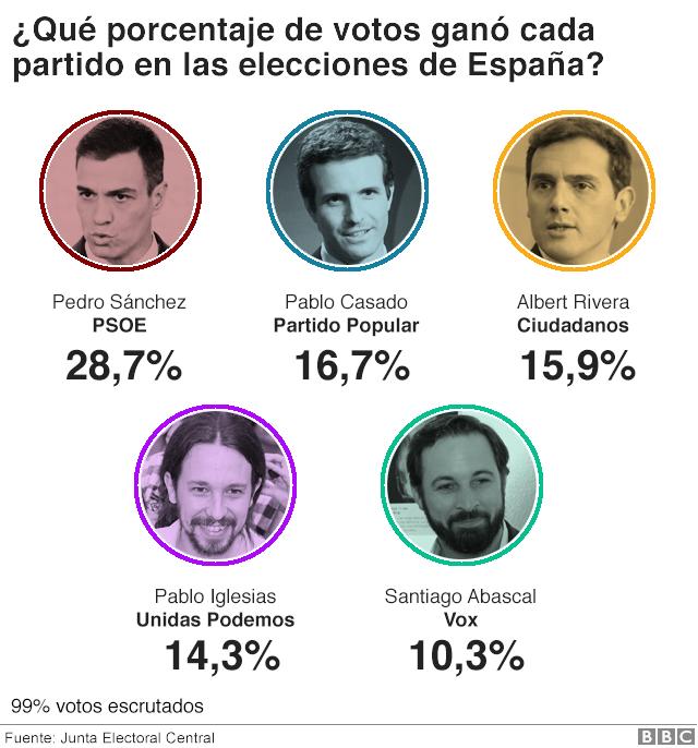 Porcentaje votos