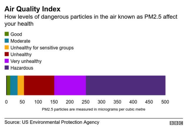 Graphic showing the air quality index