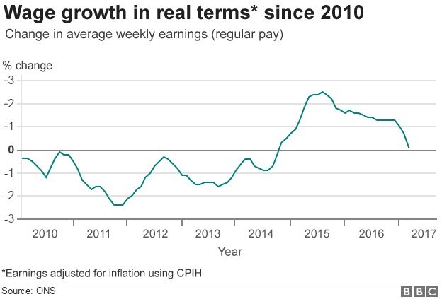 real wages chart