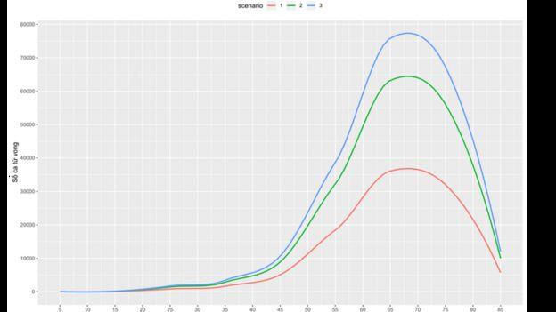 Biểu đồ 2: Ước tính số ca tử vong cho mỗi độ tuổi theo 3 tình huống: tình huống 1 (màu đỏ) với hệ số lây lan là 1.4; tình huống 2 (màu xanh lá cây) với hệ số lây lan 2; và tình huống 3 (màu xanh dương) với hệ số lây lan 2.5.