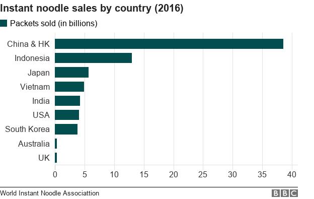 Global instant noodle sales