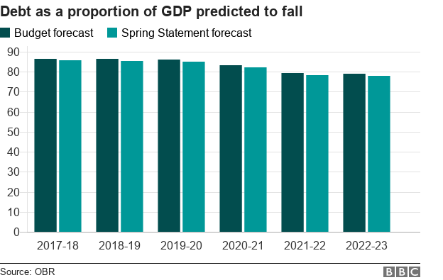 Chart showing debt as a proportion of GDP expected to fall