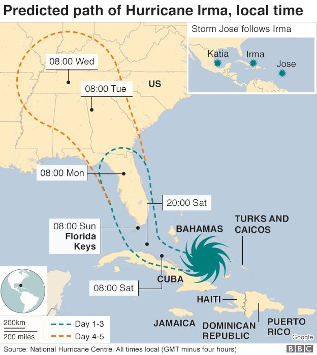 Path of Hurricane Irma
