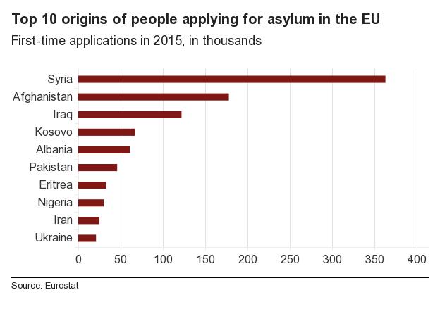 Chart showing origin of asylum seekers
