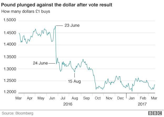Pound V Dollar March 2017