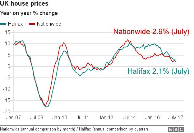 UK house price change graph
