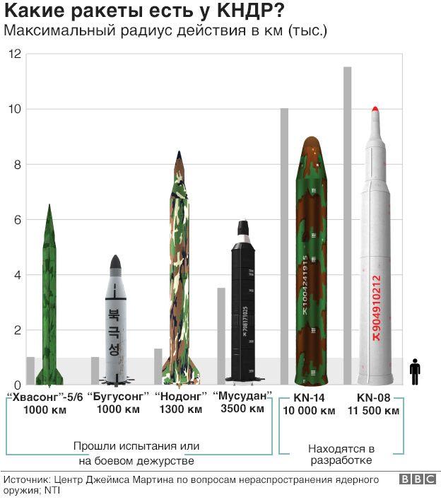 Какие ракеты есть у КНДР