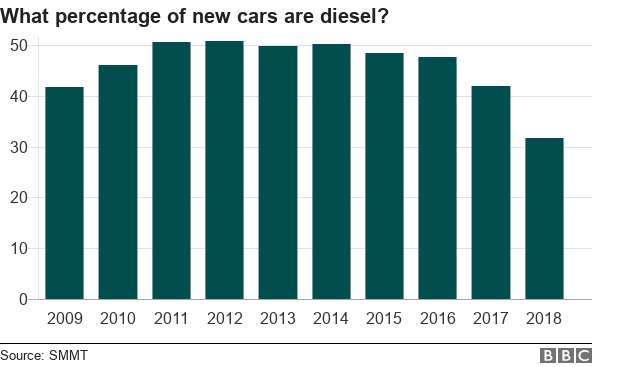 Chart showing what proportion of new cars are diesel