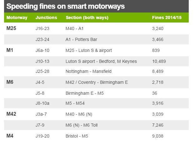 Speeding fines table