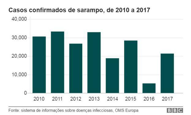 Gráfico com número de casos de sarampo