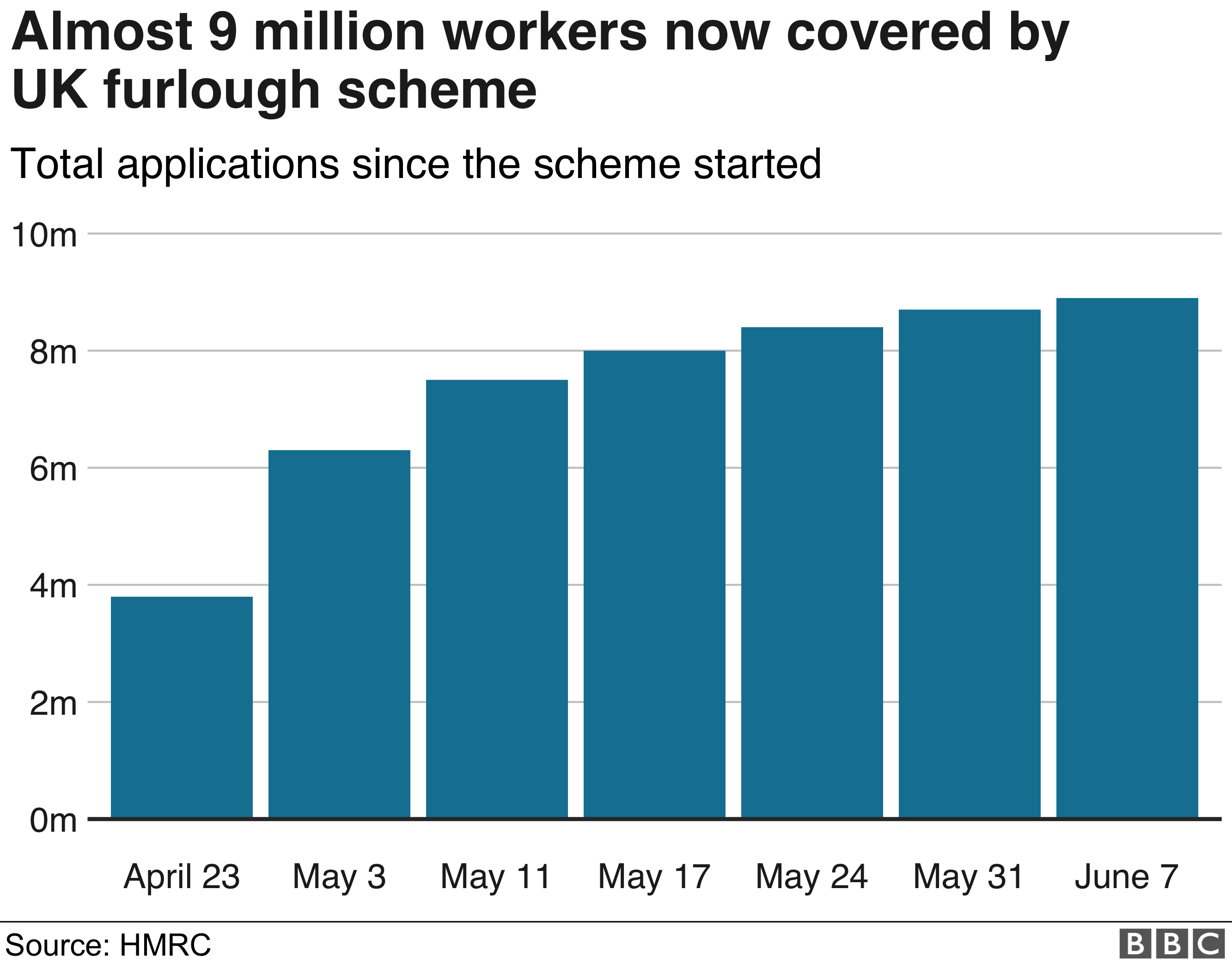 Total UK number covered by furlough scheme
