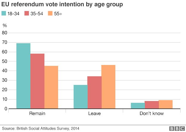 EU referendum vote intention by age group