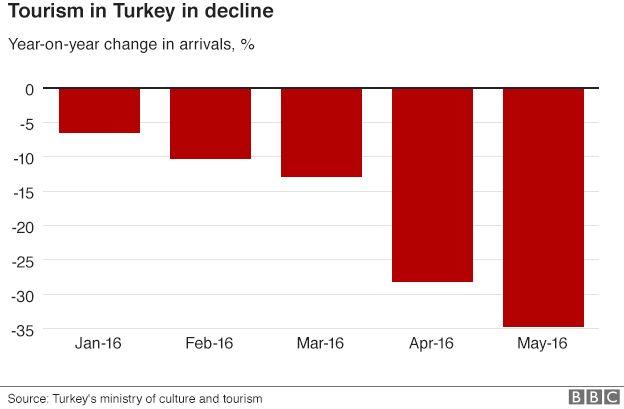 Chart showing tourism decline in Turkey