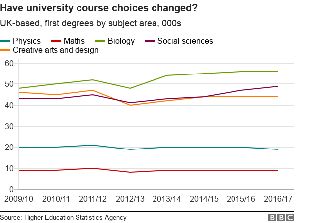 Chart showing changes in university course choices