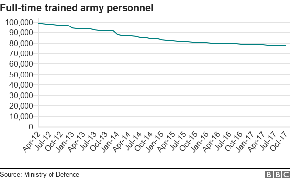 Chart showing full-time army personnel