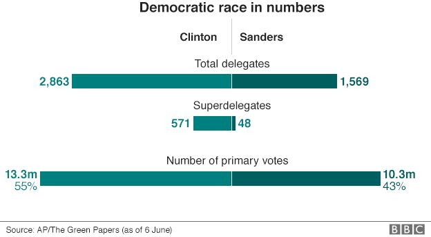 Graphic showing how the race between Hillary Clinton and Bernie Sanders has played out