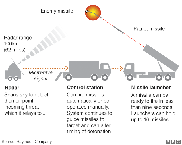 Graphic showing Patriot system
