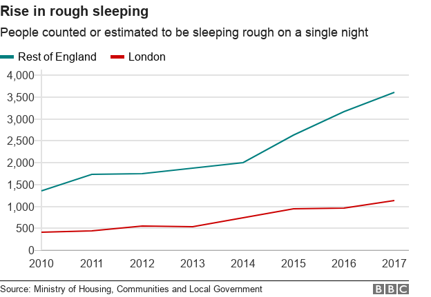 Chart showing the rise in rough sleeping