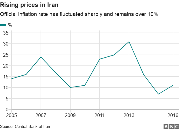 Chart showing rising prices in Iran