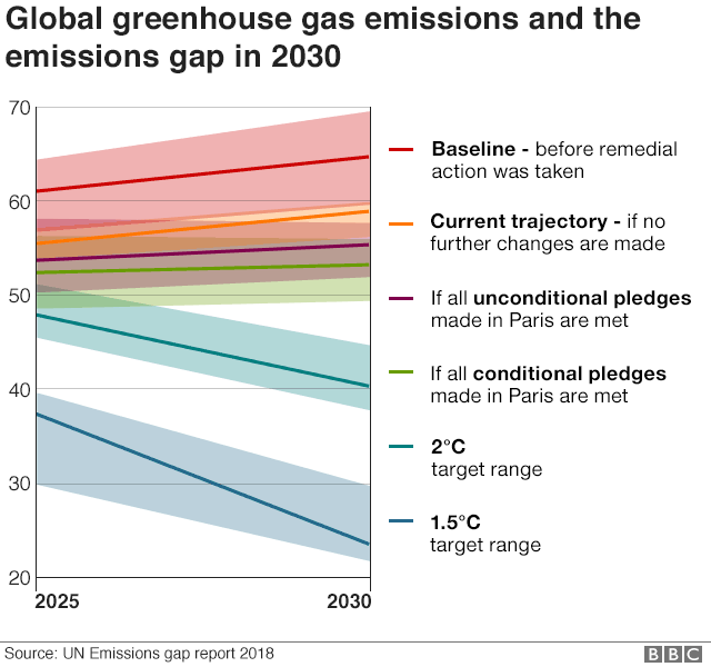 Graph showing projected greenhouse gas emissions under different scenarios in 2030