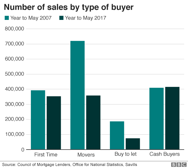 Number of sales by type of buyer