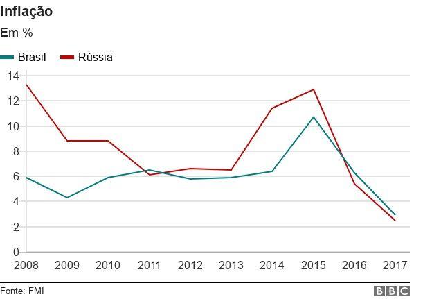 Comparação entre as inflações de Brasil e Rússia