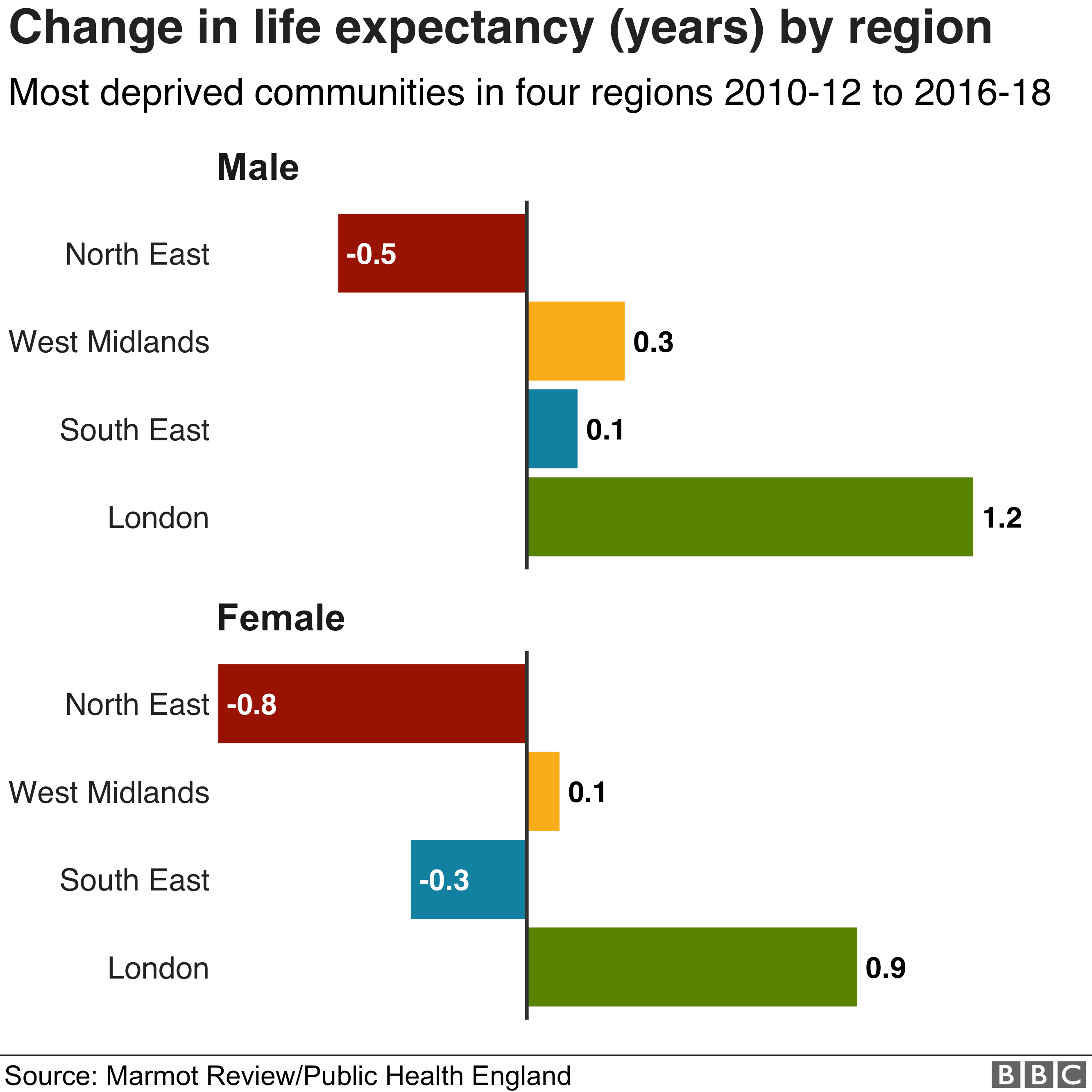 Change in life expectancy by region (in years)