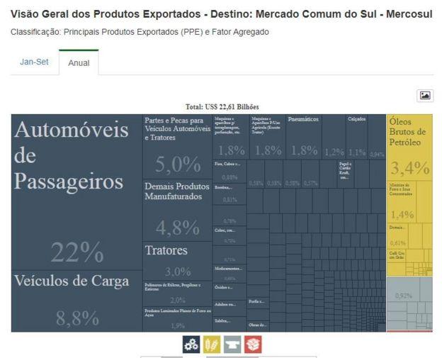 Gráfico de produtos exportados do Brasil para o Mercosul