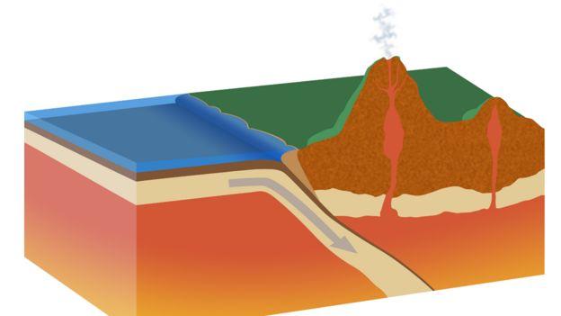 Ilustración que muestra el proceso de subducción